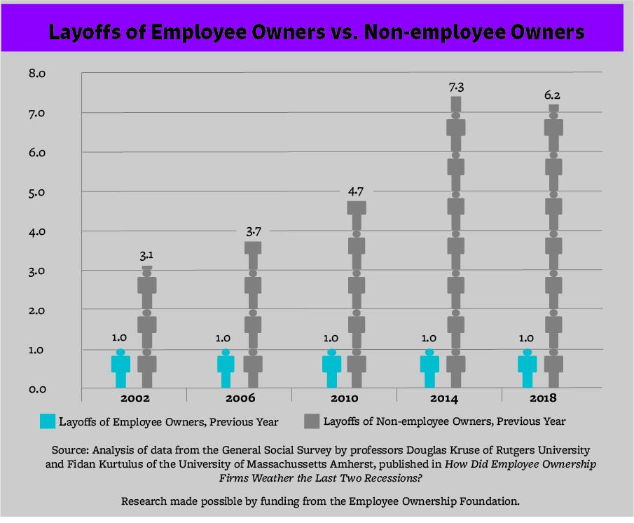 ESOP companies are 6.2 times more likely to retain employees than non-ESOP companies.